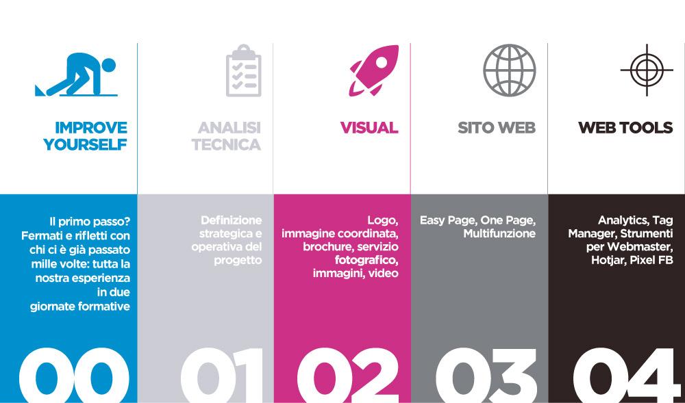 fasi timeline marketing odontoiatrico ideandum